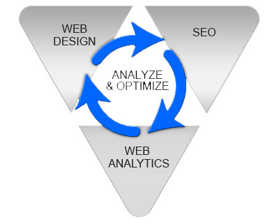 Search Engine Optimization New York